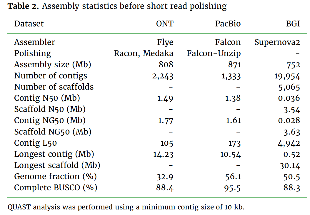Table 2. Assembly statistics before short read polishing